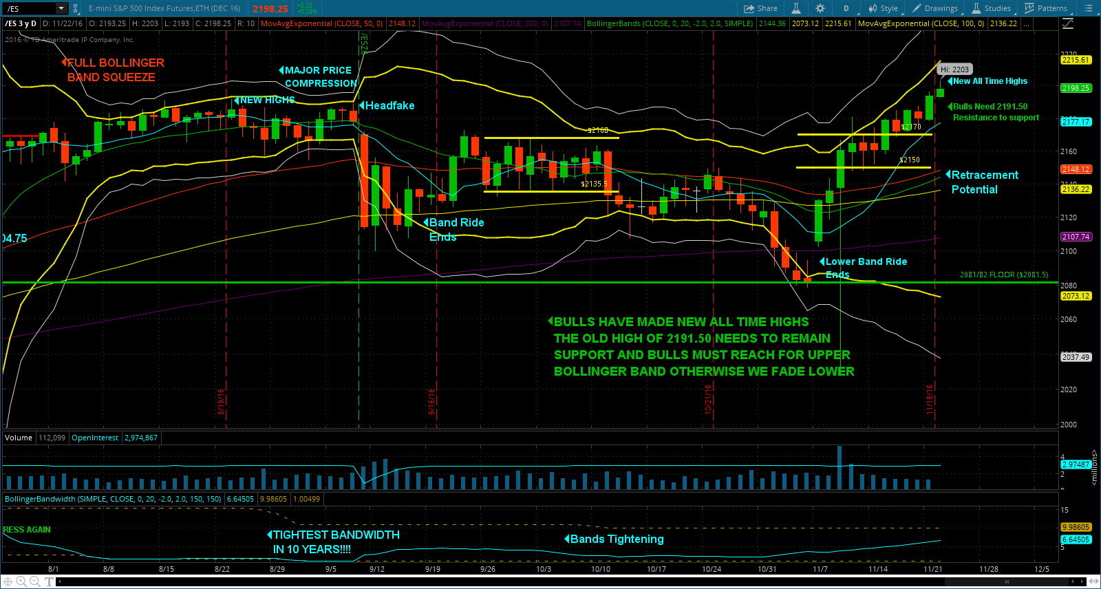 Bulls did what was required on Monday by holding the RTH opening up as support and buying the morning dip.  What followed was a grind higher that accelerated during last night's Globex.  There are new all-time highs on Globex and in the cash.  The Bulls will want to hold the old all-time high of 2191.50 as support and build upon the push to 2203.  Bear will need to get back below the old high and close below today's regular open.  Beyond that, absent news to fuel a down move, the bulls can continue to grind the tape higher.