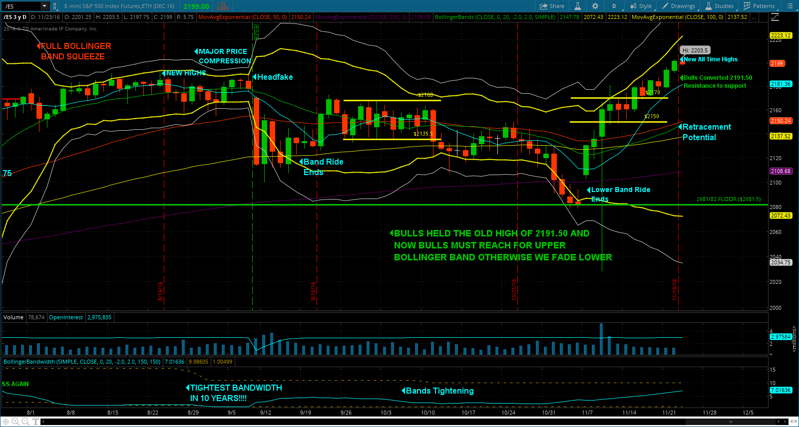 Yesterday we discussed the likelihood of trading down to the old all-time high of 2191.50 in the webcast and the charts and indicated that turning that area from long time resistance into support was critical if the Bulls were going to maintain their advantage over the tape.  We traded down to 2191.75 and made matching lows.  From there we did new highs.  As we head into the holiday the bulls need to continue to hold that levels and make higher highs gradually.  The upper Bollinger Band has run away and hidden so the likelihood of a slight pullback within the next week is pretty likely.  However, absent news I would expect that pullback to be muted.