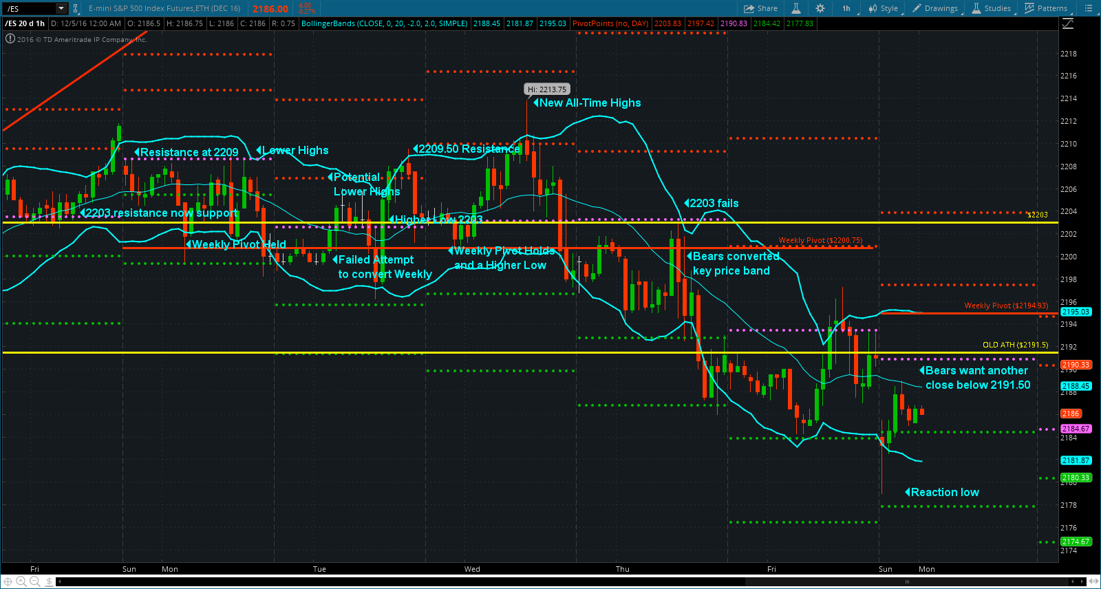 Here you can see the reaction low at the daily mid-band and s2. Bears cannot allow that to be the week's low. You can weekly pivot above at 2195. That area coupled with 2191.50 represent the key price band for the week similar to 2203-2200.75 last week.